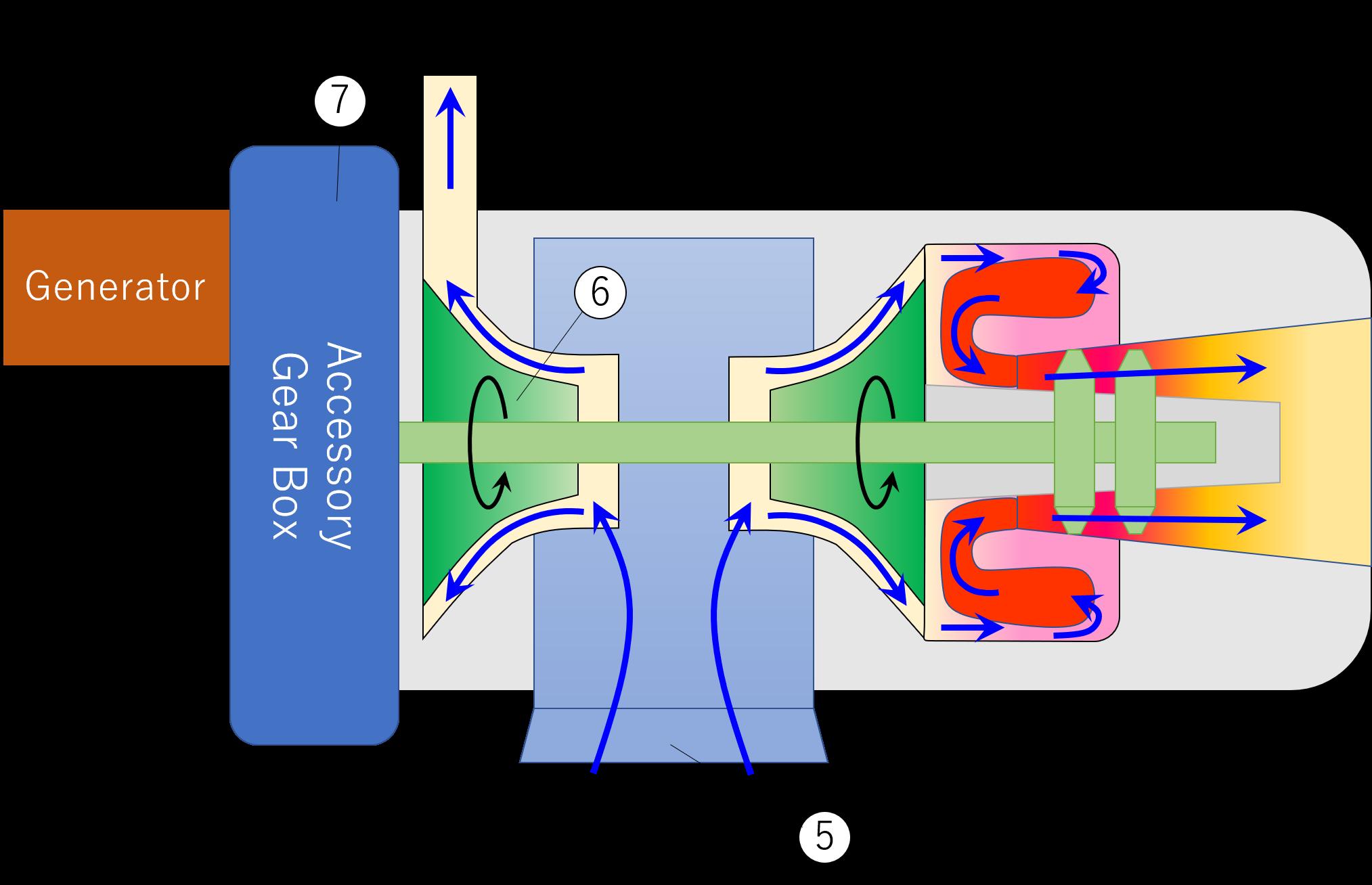 APUが圧縮空気と交流電源を作り出す仕組みのイメージ
