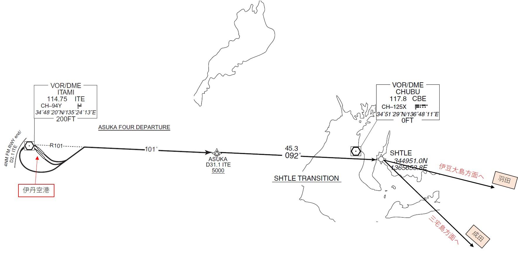 ASUKA DEPARTUREからSHTLE TRANSITIONへの飛行経路