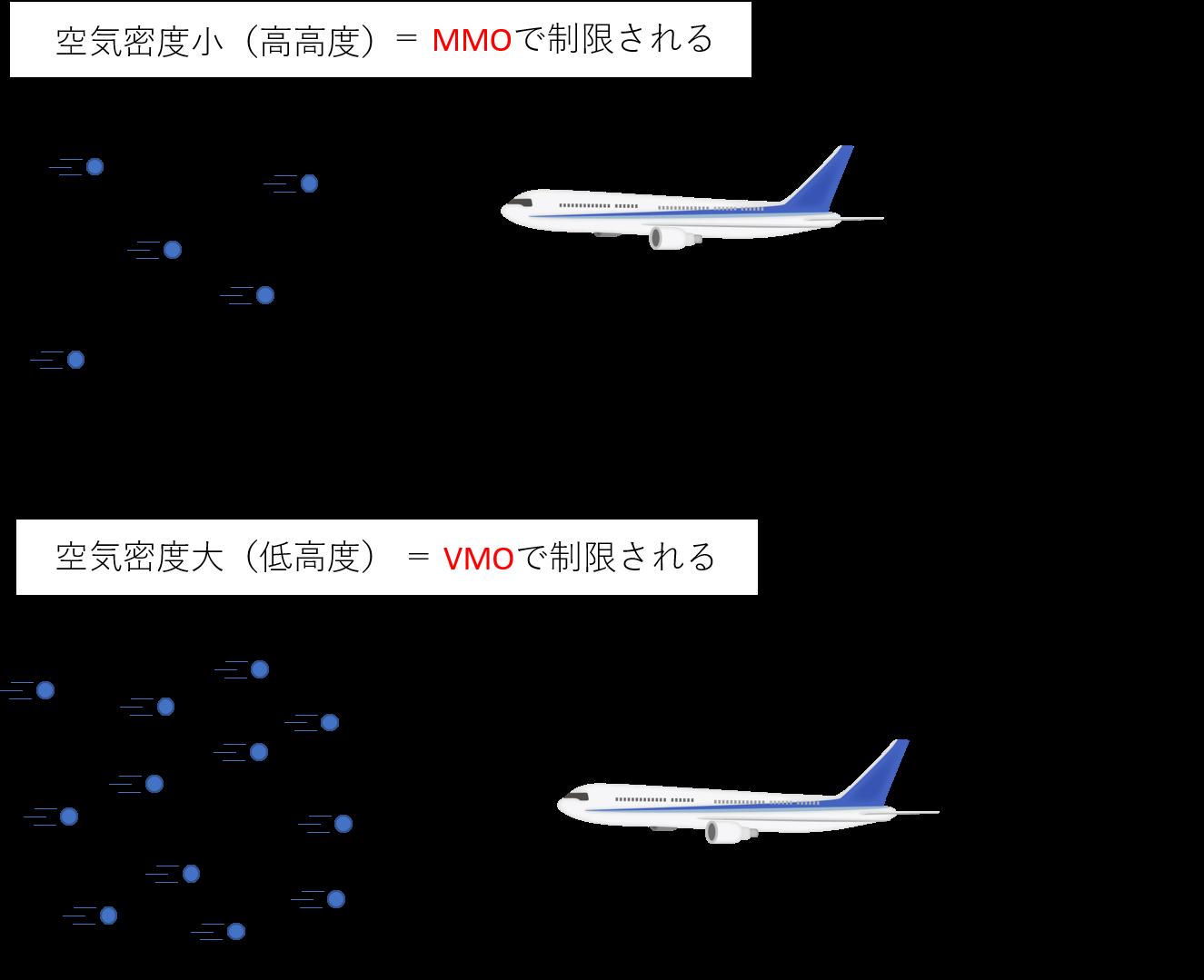 VMOによる制限とMMOによる制限のイメージ図