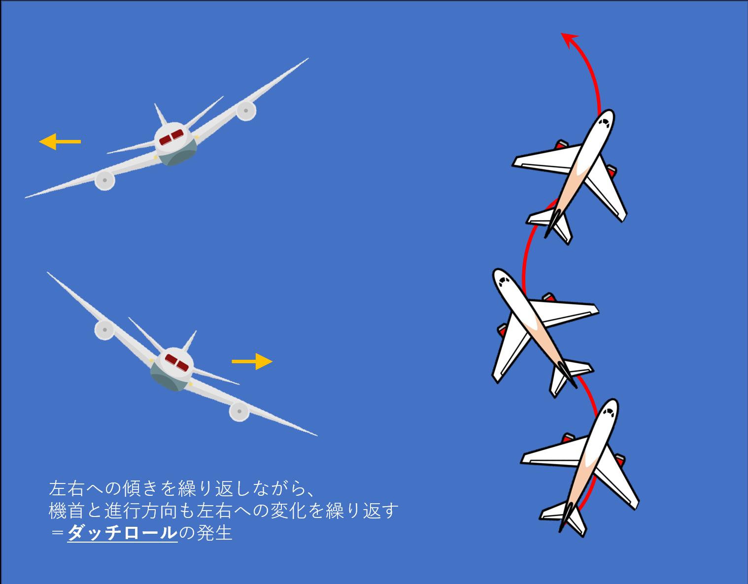 ダッチロール発生時の飛行機の挙動イメージ