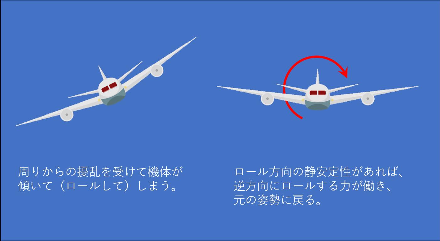 飛行機のロール安定のイメージ図