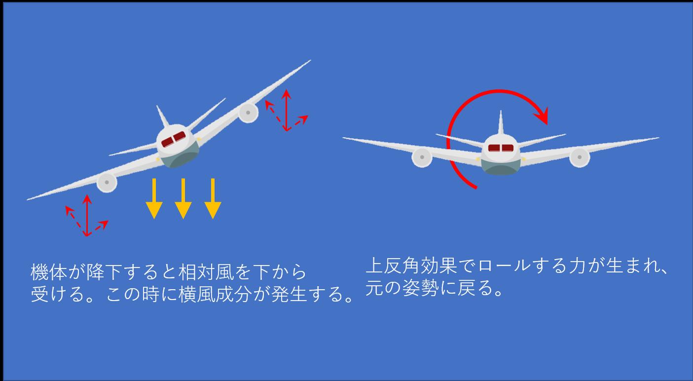 擾乱による姿勢の傾きが上反角効果により元に戻るイメージ