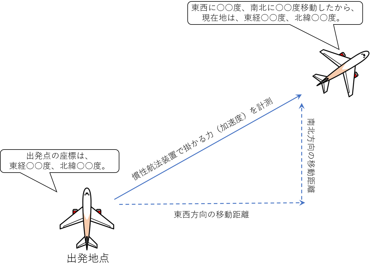 慣性航法装置による位置特定のイメージ