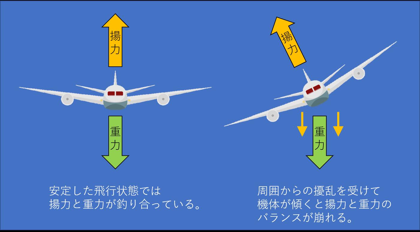 飛行機が擾乱を受けて傾くイメージ