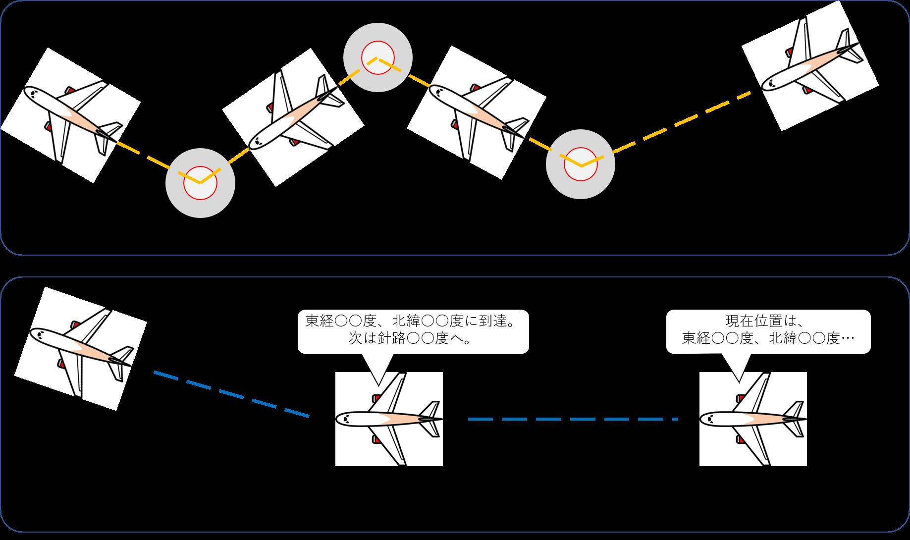 従来航法と次世代航法の比較イメージ