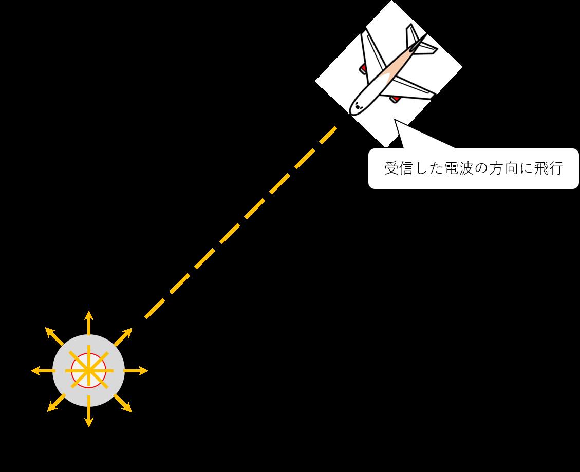 航法保安施設が電波の道を作るイメージ