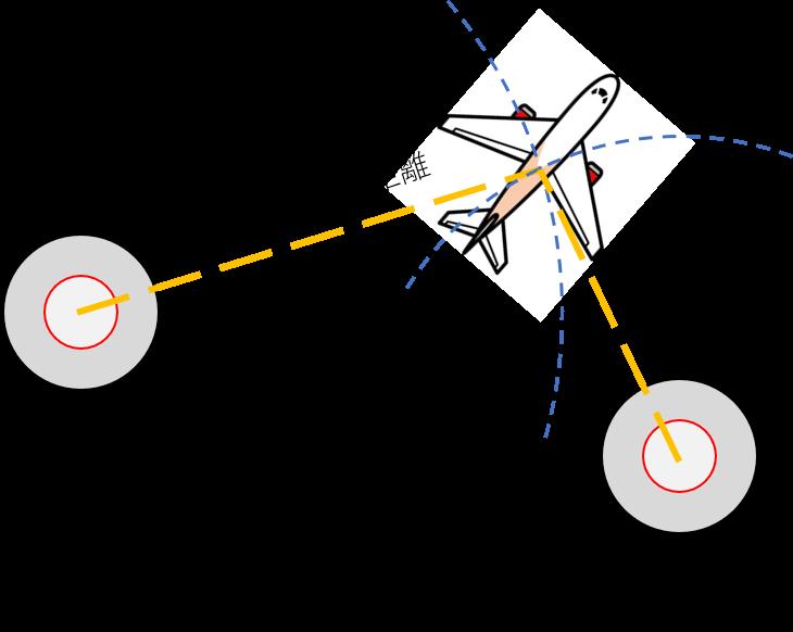 DME/DMEによる位置特定のイメージ