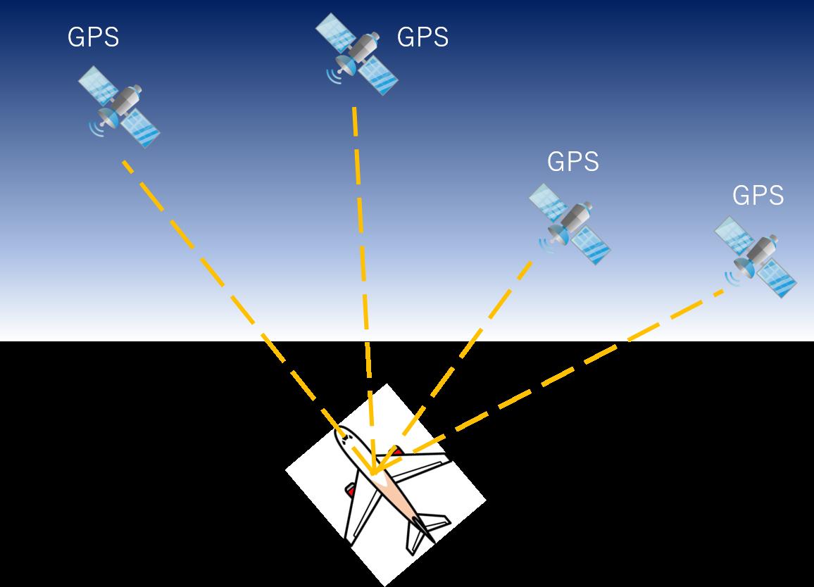 GPSによる位置特定のイメージ