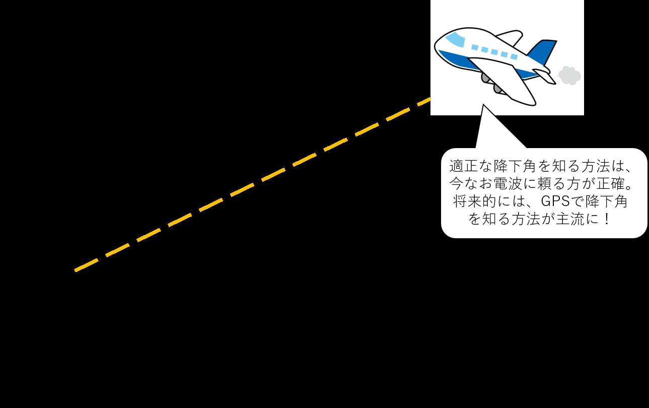 ILSと電波による降下ガイダンスのイメージ