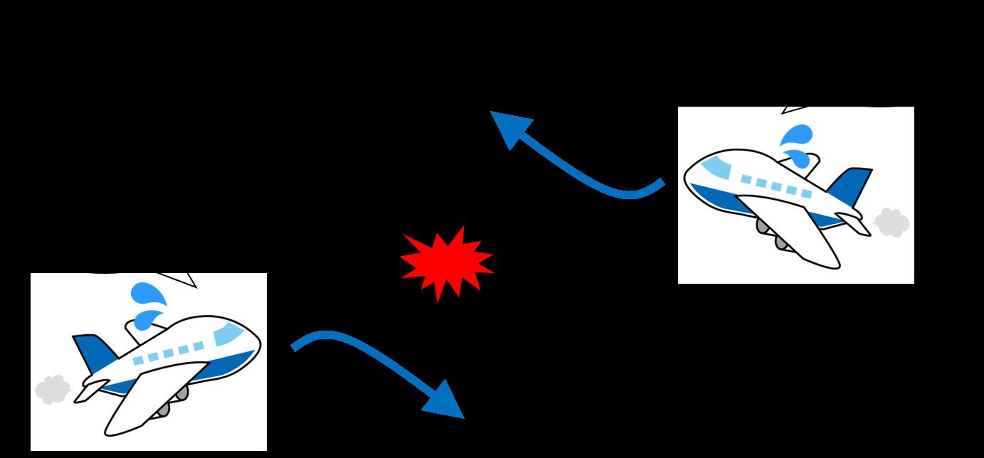 互いに反対向きの回避操作ガイダンスのイメージ