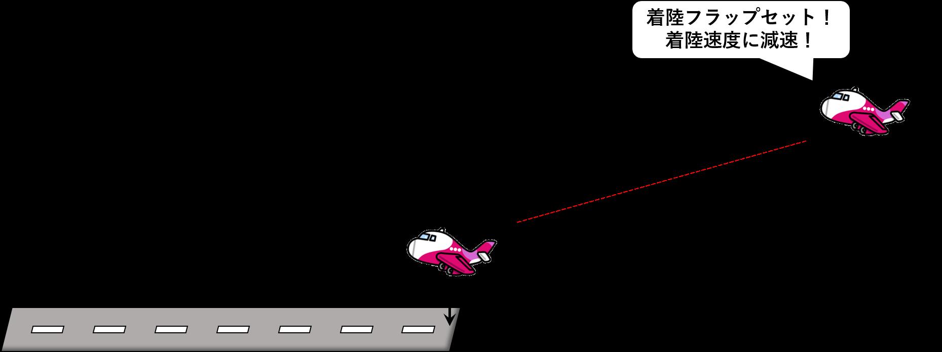 着陸する飛行機と着陸速度のイメージ図