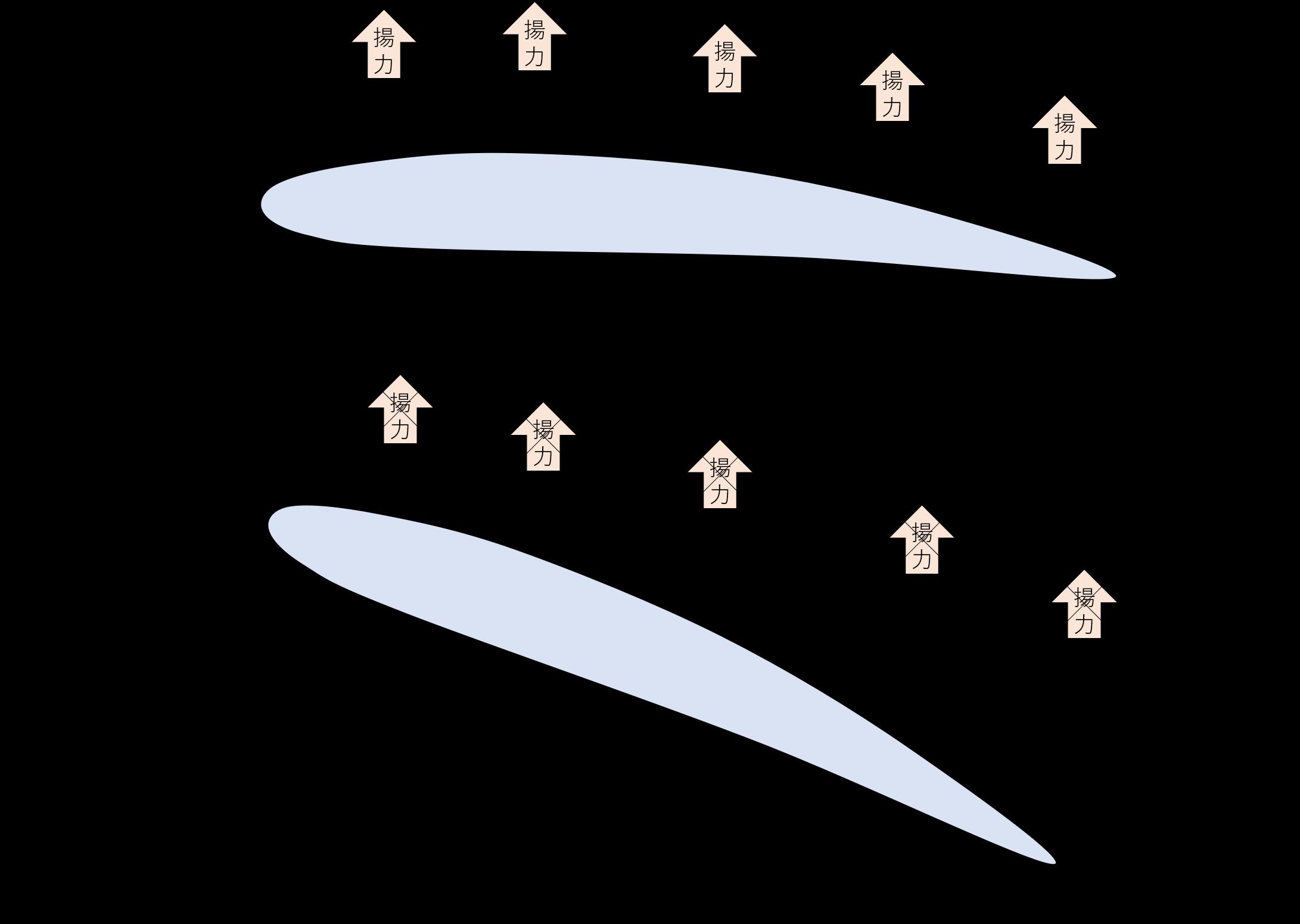 失速のイメージ図