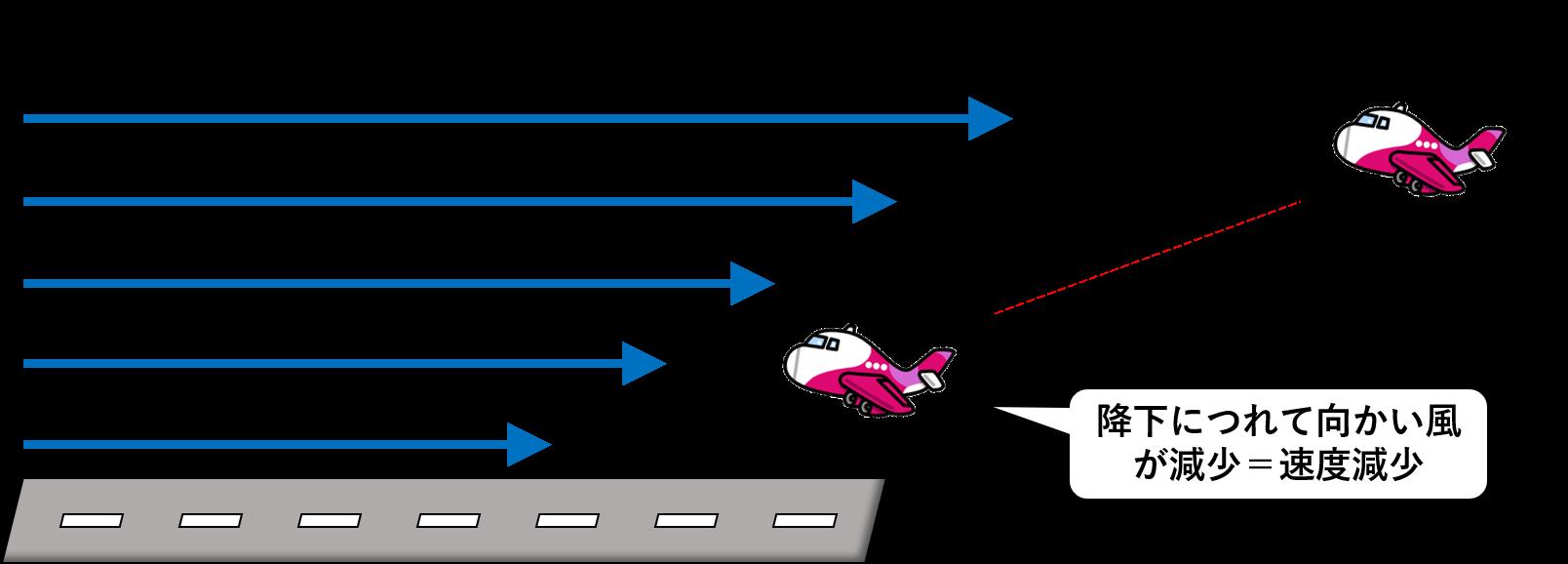 Wind Gradientのイメージ図